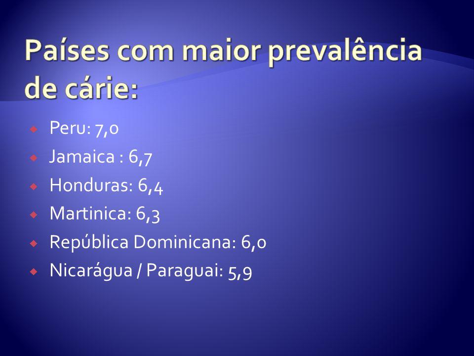 Países com maior prevalência de cárie: