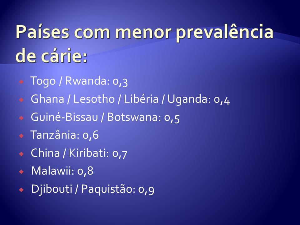 Países com menor prevalência de cárie: