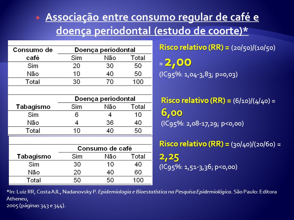 Associação entre consumo regular de café e doença periodontal (estudo de coorte)*