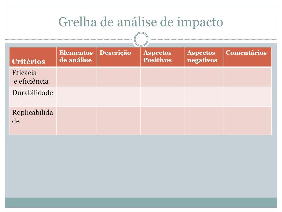 Grelha de análise de impacto