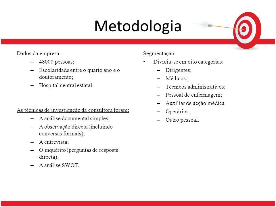 Metodologia Dados da empresa: 48000 pessoas;