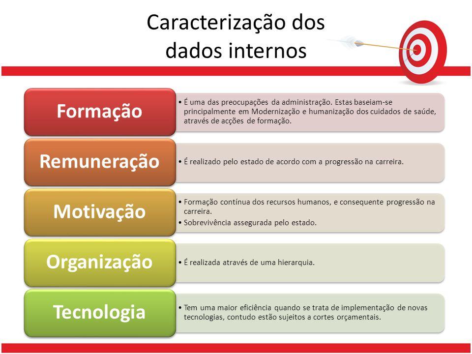 Caracterização dos dados internos