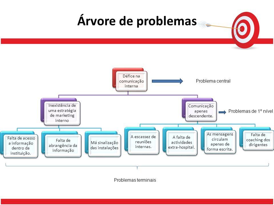 Árvore de problemas Défice na comunicação interna Problema central