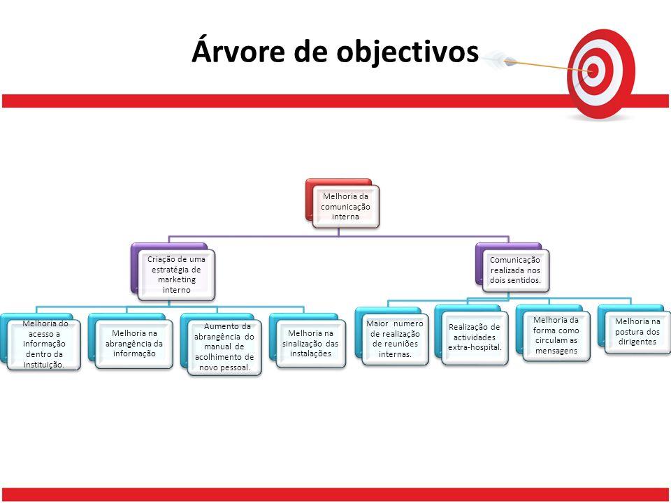 Árvore de objectivos Melhoria da comunicação interna