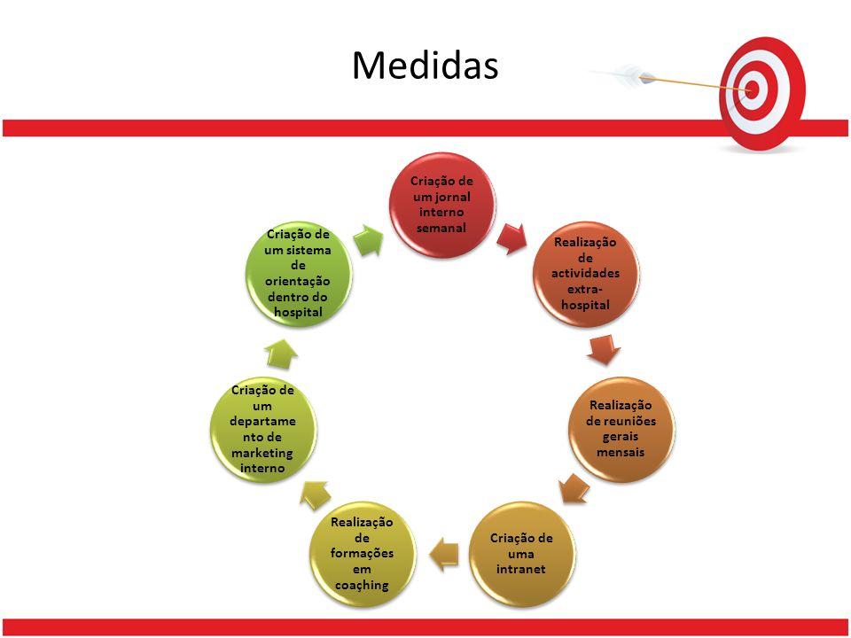 Medidas Criação de um jornal interno semanal
