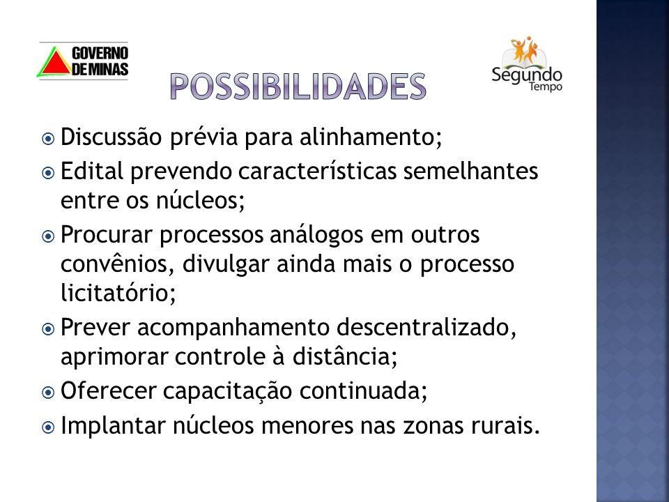 possibilidades Discussão prévia para alinhamento;