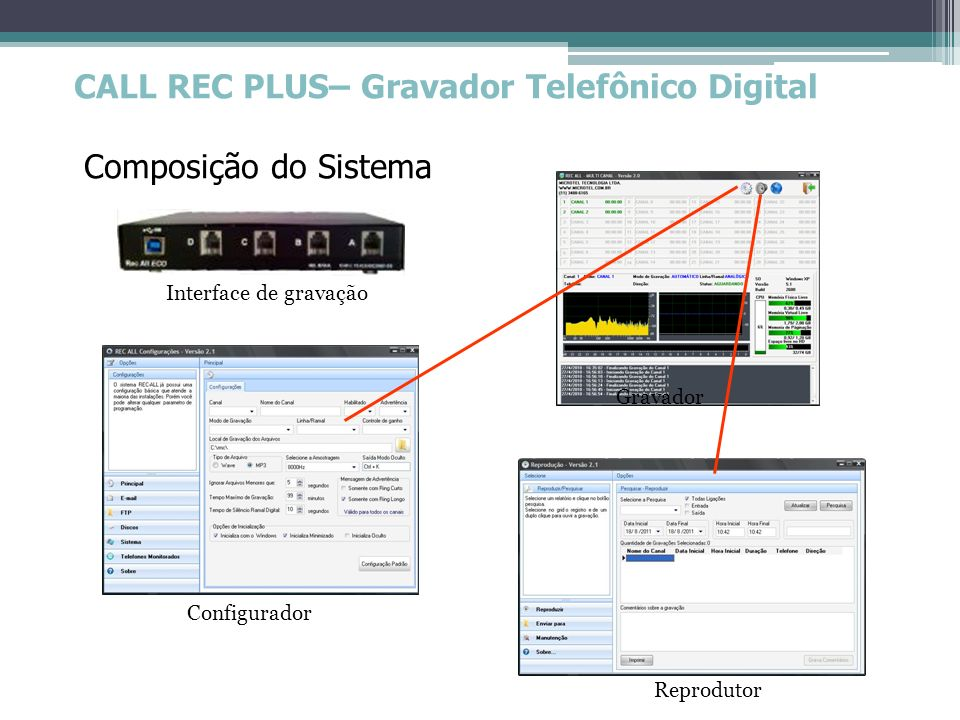 CALL REC PLUS– Gravador Telefônico Digital Composição do Sistema