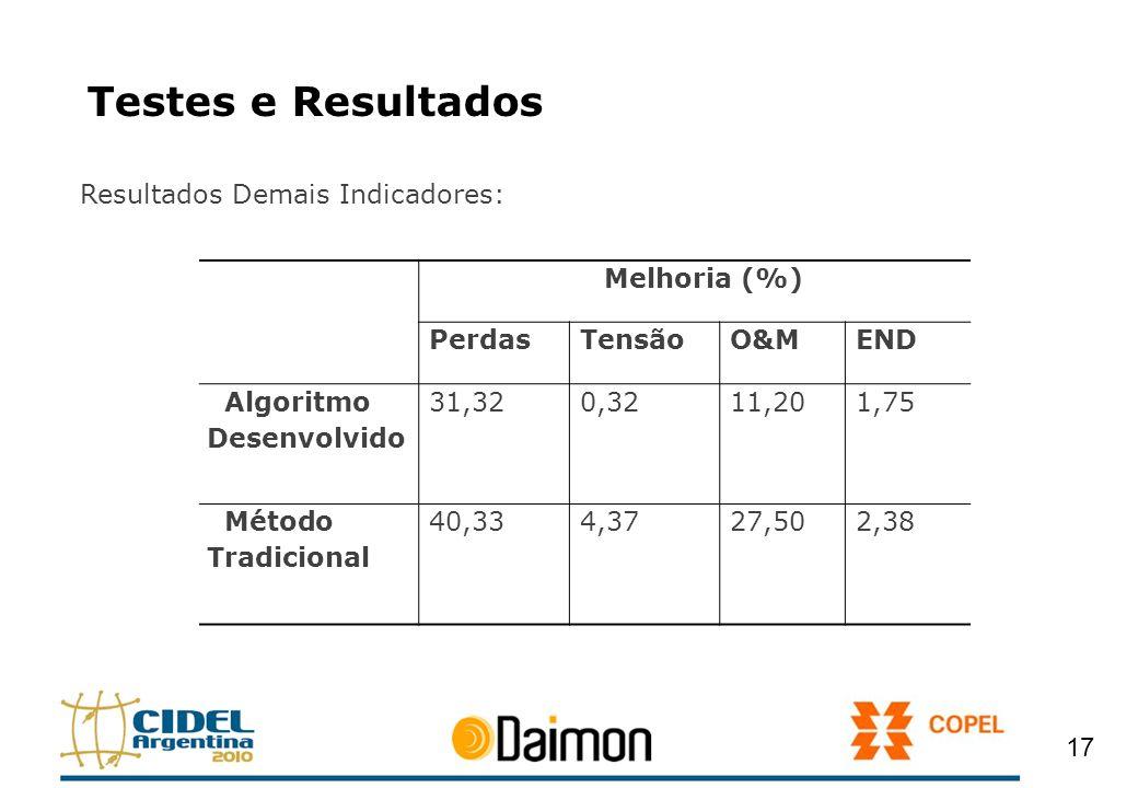 Testes e Resultados Resultados Demais Indicadores: Melhoria (%) Perdas