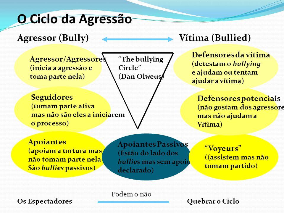 O Ciclo da Agressão Agressor (Bully) Vítima (Bullied)