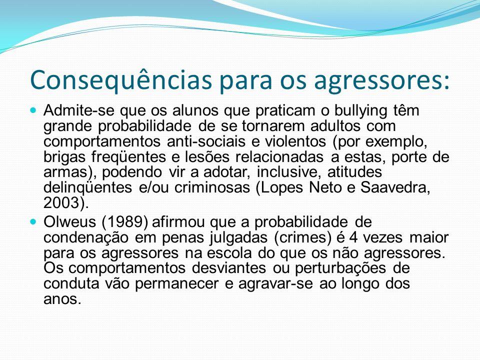 Consequências para os agressores: