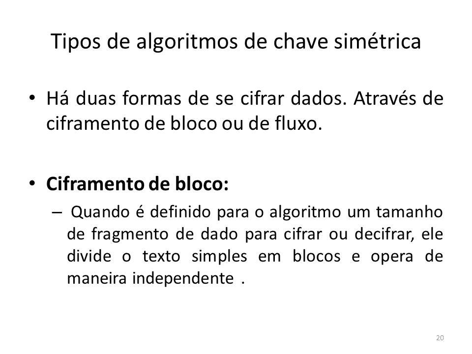 Tipos de algoritmos de chave simétrica