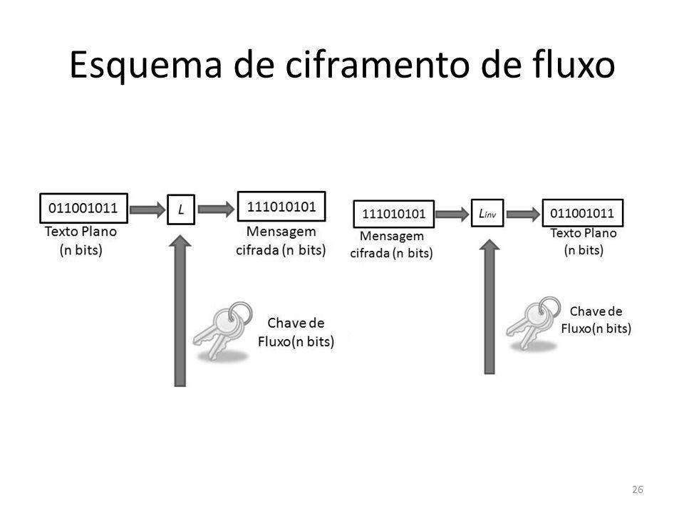 Esquema de ciframento de fluxo