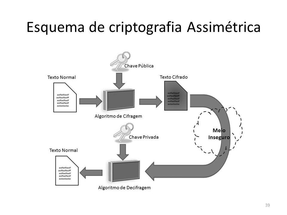 Esquema de criptografia Assimétrica