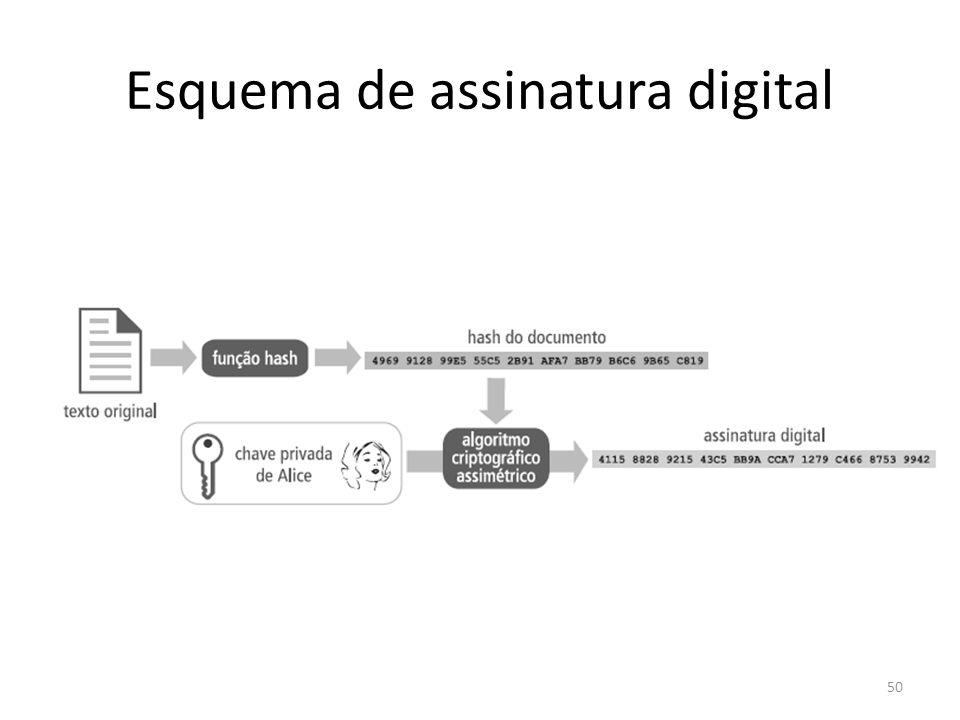 Esquema de assinatura digital