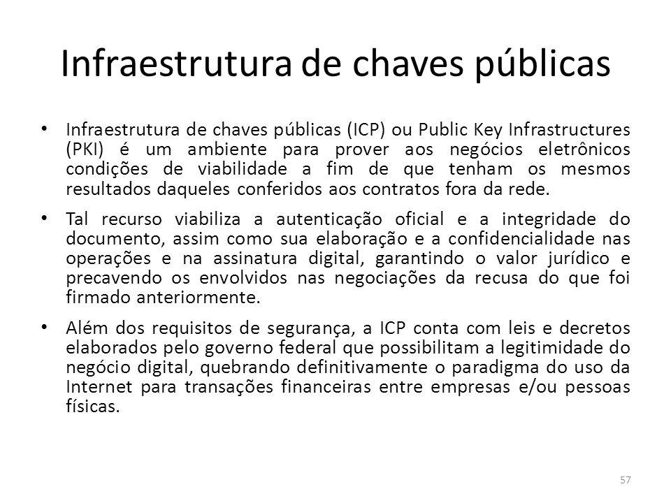 Infraestrutura de chaves públicas