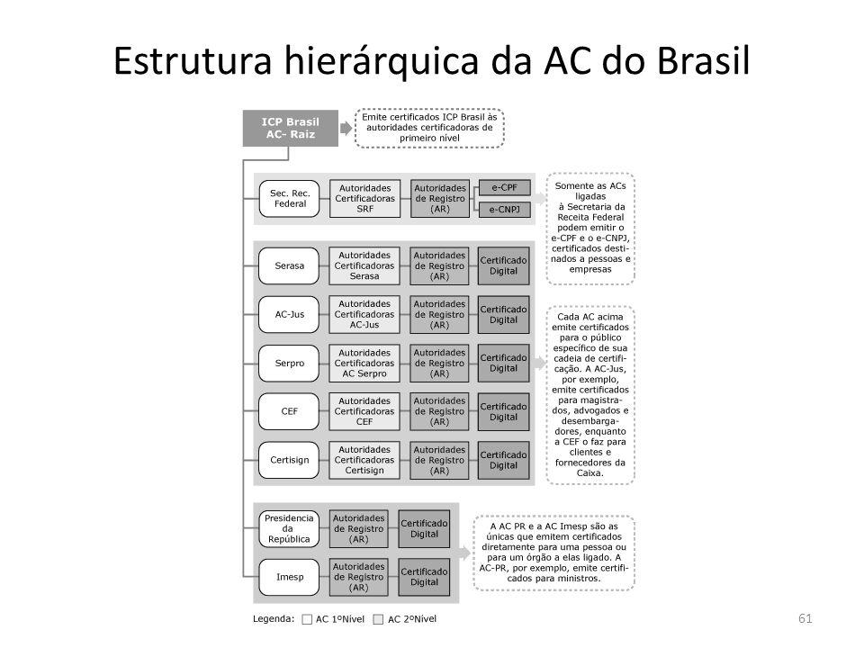 Estrutura hierárquica da AC do Brasil