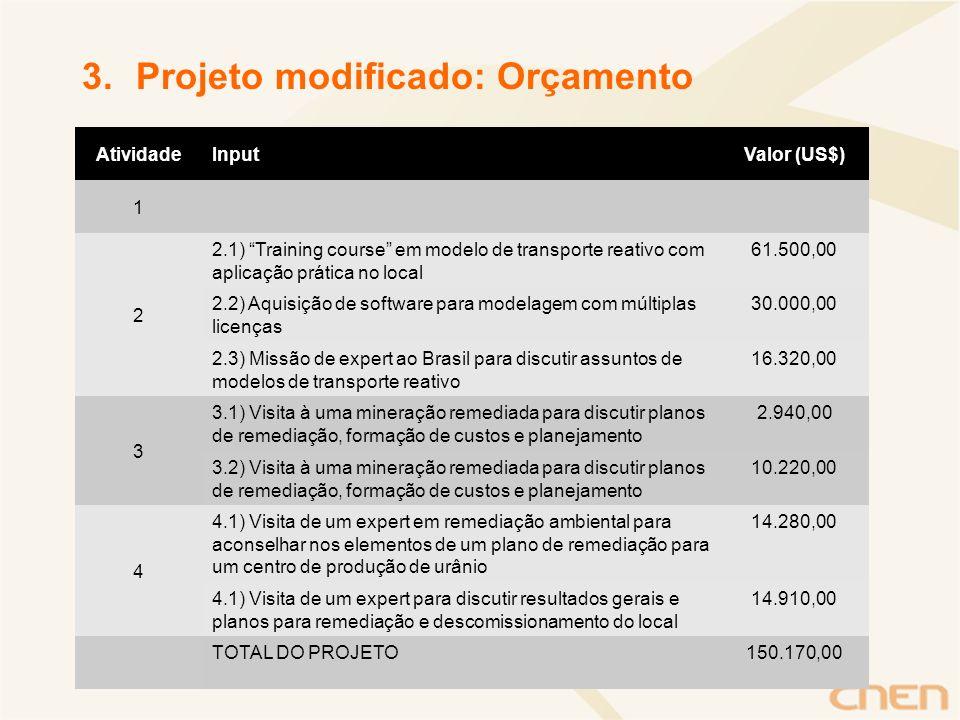 Projeto modificado: Orçamento