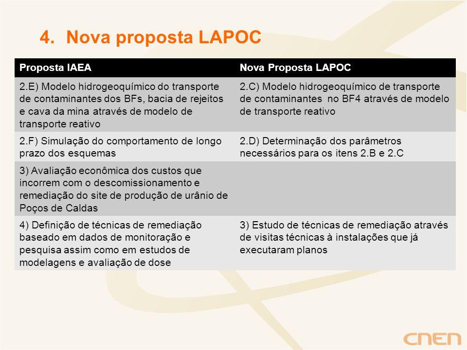 Nova proposta LAPOC Proposta IAEA Nova Proposta LAPOC