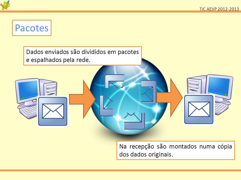 Pacotes Dados enviados são divididos em pacotes e espalhados pela rede.