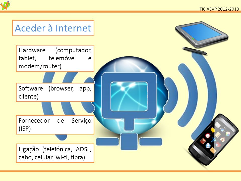 Aceder à Internet Hardware (computador, tablet, telemóvel e modem/router) Software (browser, app, cliente)