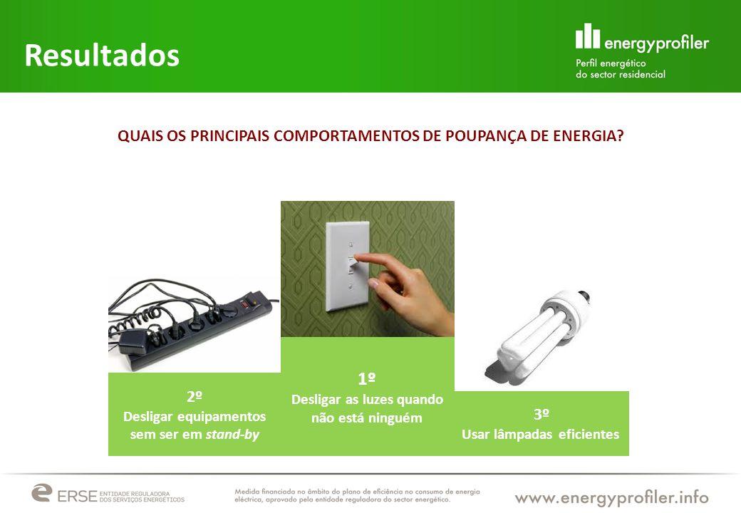 Resultados QUAIS OS PRINCIPAIS COMPORTAMENTOS DE POUPANÇA DE ENERGIA 1º. Desligar as luzes quando não está ninguém.
