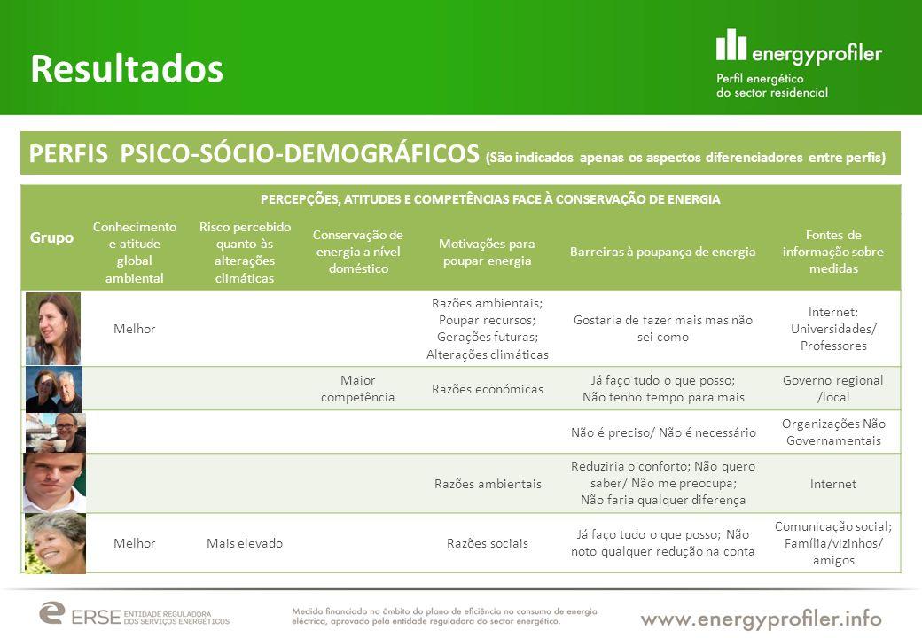 PERCEPÇÕES, ATITUDES E COMPETÊNCIAS FACE À CONSERVAÇÃO DE ENERGIA