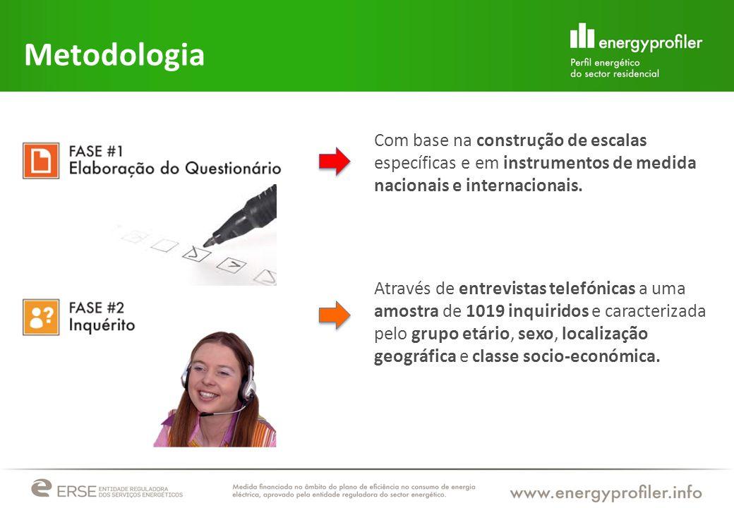 Metodologia Com base na construção de escalas específicas e em instrumentos de medida nacionais e internacionais.