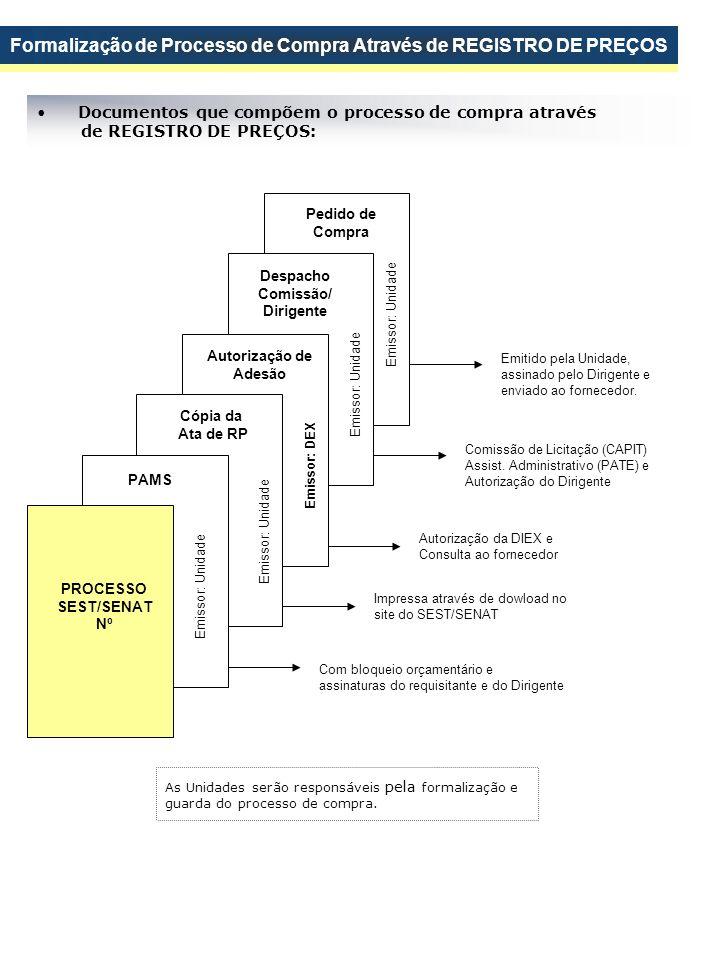 Formalização de Processo de Compra Através de REGISTRO DE PREÇOS
