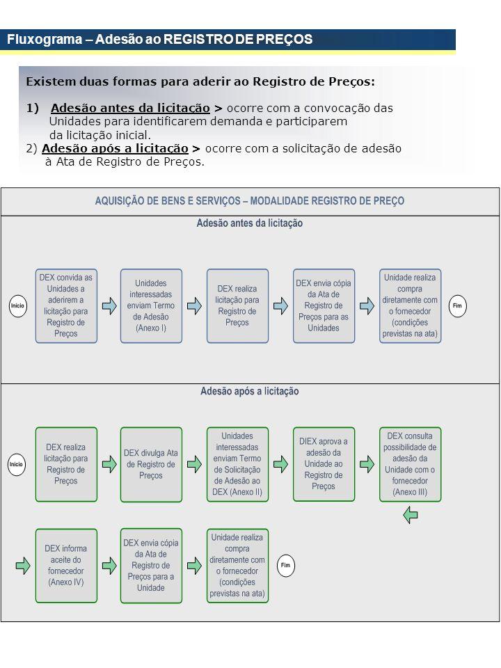 Fluxograma – Adesão ao REGISTRO DE PREÇOS