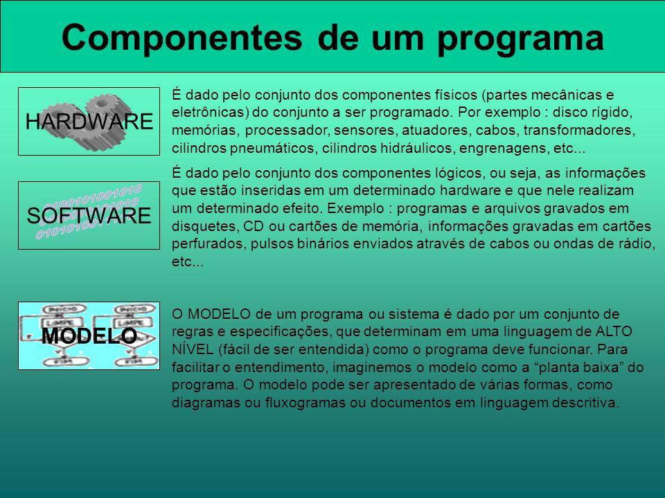 Componentes de um programa