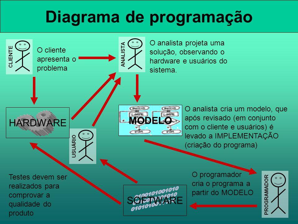 Diagrama de programação