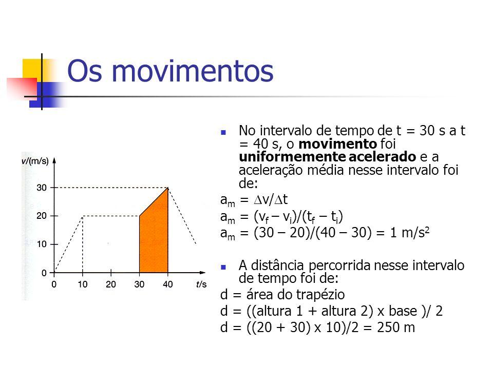 Os movimentos No intervalo de tempo de t = 30 s a t = 40 s, o movimento foi uniformemente acelerado e a aceleração média nesse intervalo foi de: