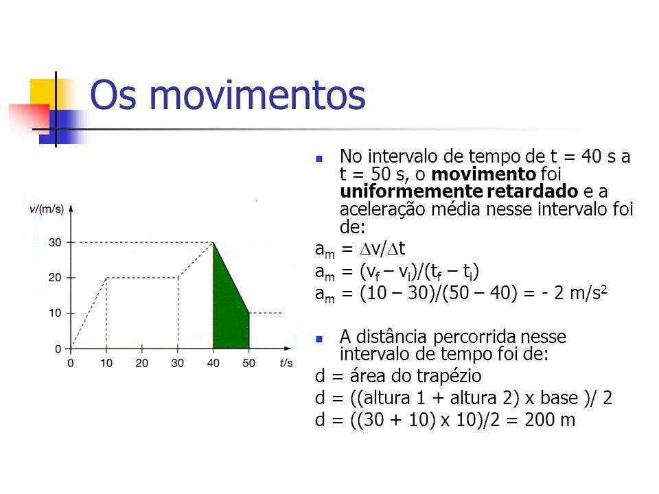 Os movimentos No intervalo de tempo de t = 40 s a t = 50 s, o movimento foi uniformemente retardado e a aceleração média nesse intervalo foi de: