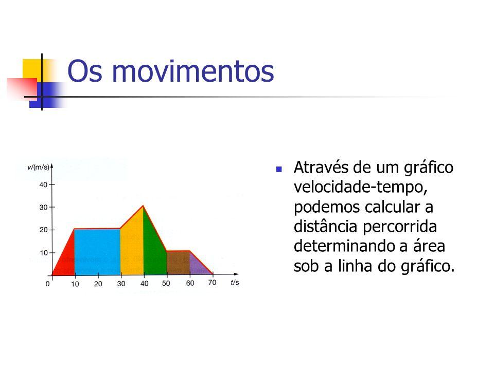 Os movimentos Através de um gráfico velocidade-tempo, podemos calcular a distância percorrida determinando a área sob a linha do gráfico.