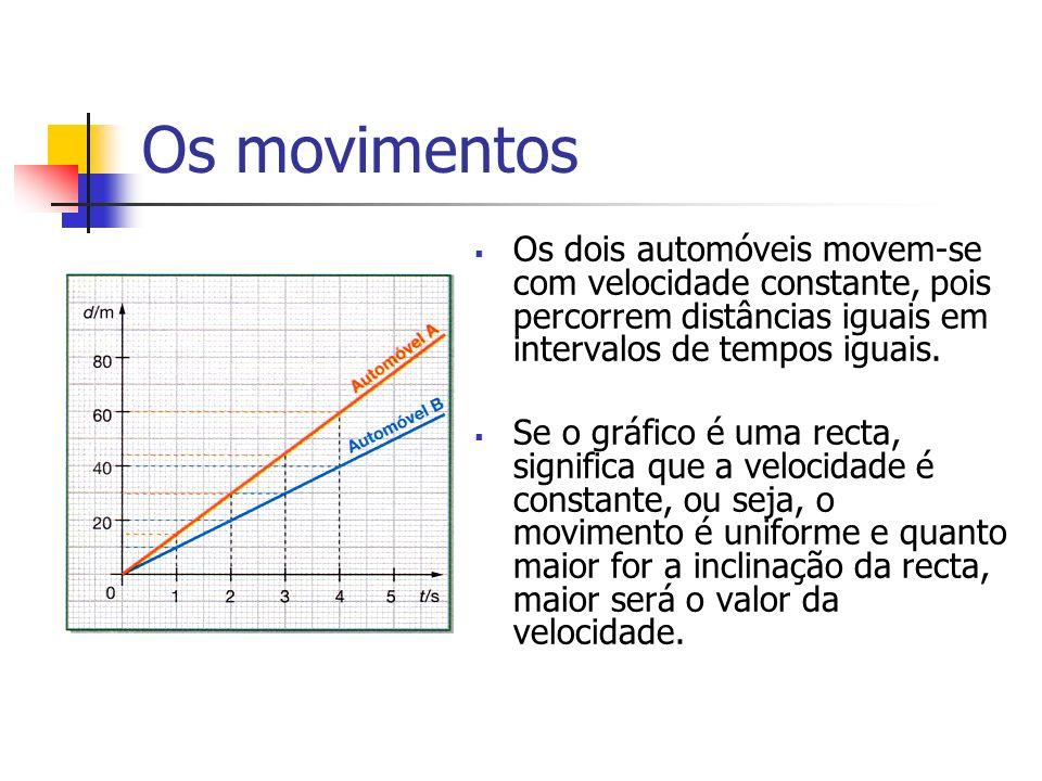Os movimentos Os dois automóveis movem-se com velocidade constante, pois percorrem distâncias iguais em intervalos de tempos iguais.