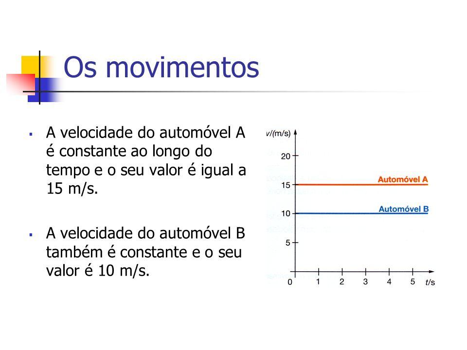 Os movimentos A velocidade do automóvel A é constante ao longo do tempo e o seu valor é igual a 15 m/s.