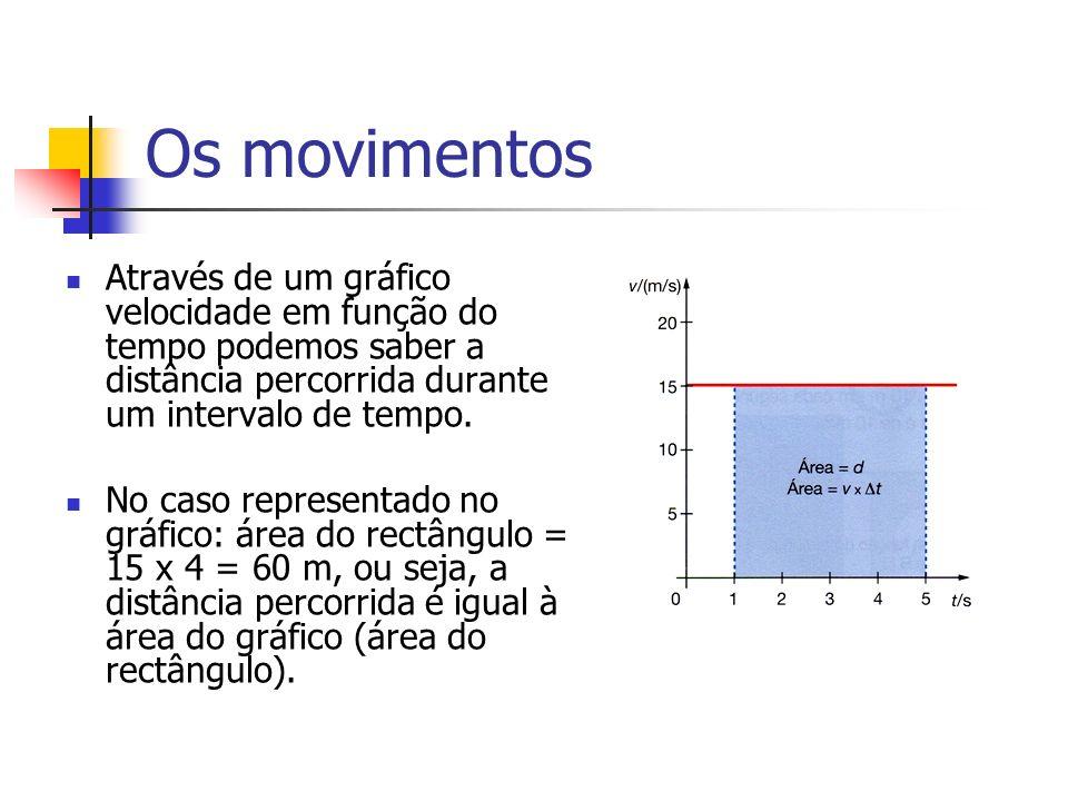 Os movimentos Através de um gráfico velocidade em função do tempo podemos saber a distância percorrida durante um intervalo de tempo.