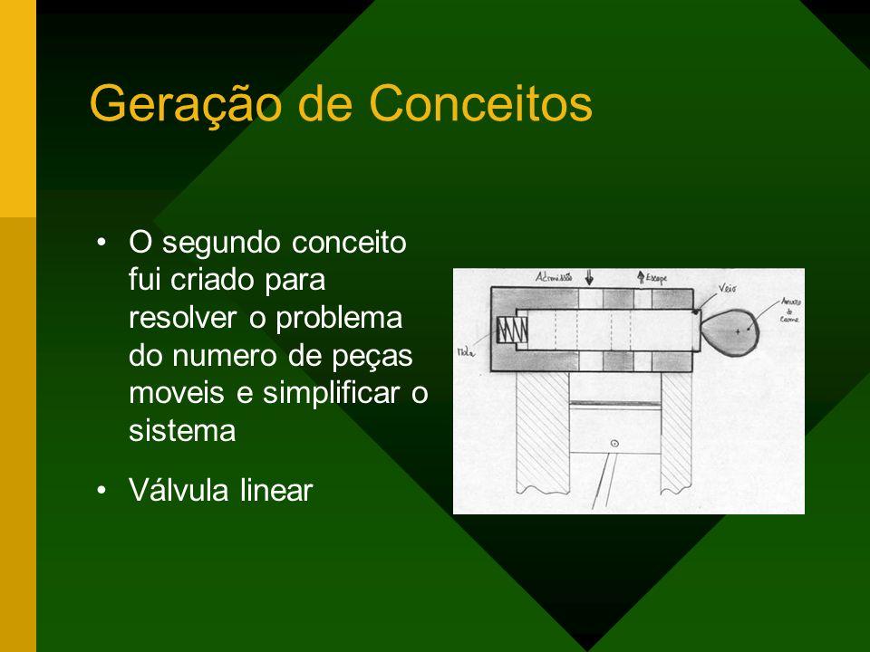 Geração de Conceitos O segundo conceito fui criado para resolver o problema do numero de peças moveis e simplificar o sistema.