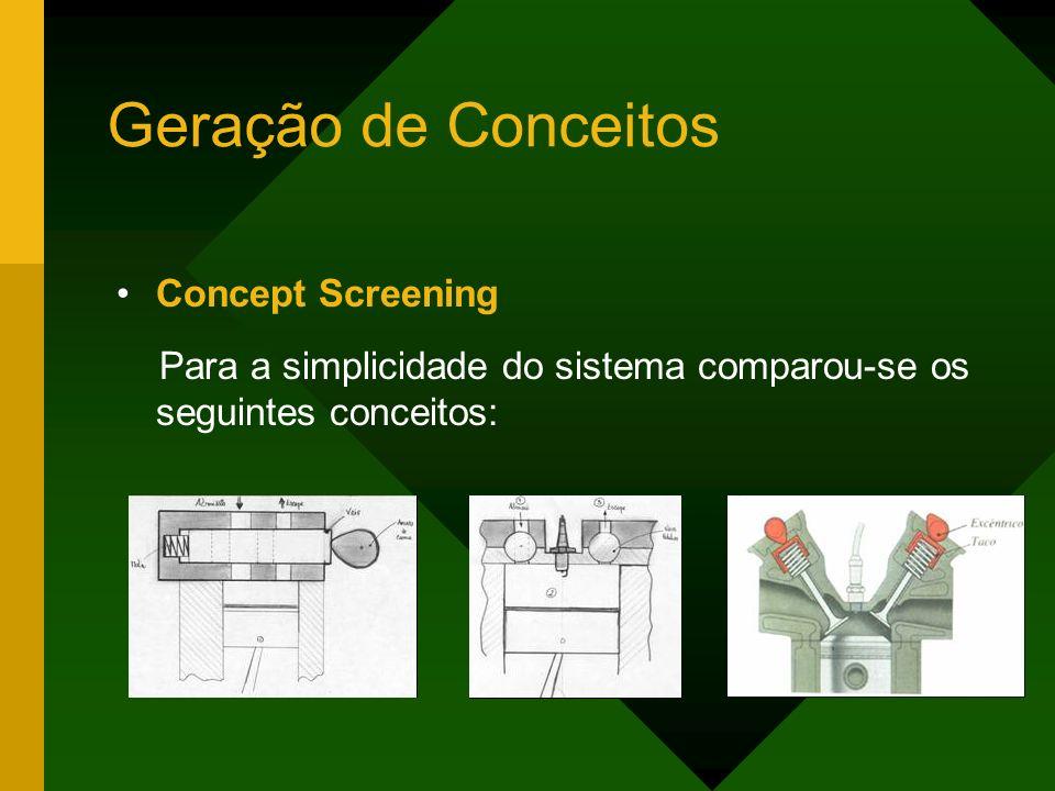 Geração de Conceitos Concept Screening