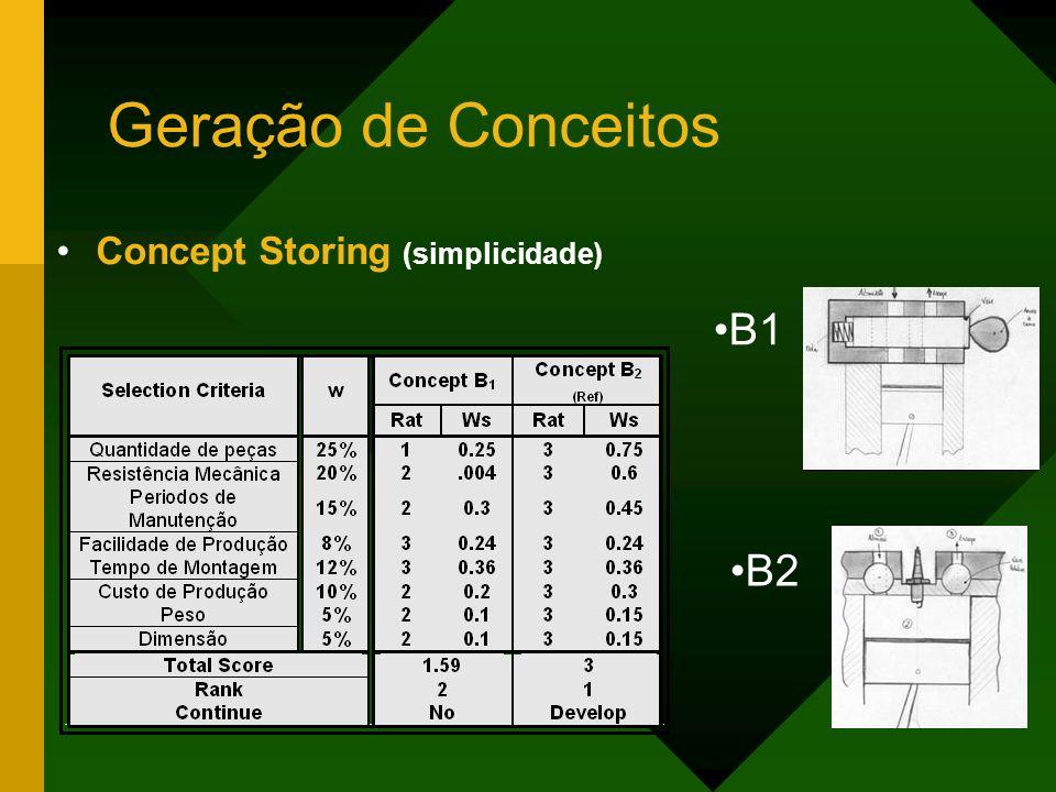 Geração de Conceitos Concept Storing (simplicidade) B1 B2