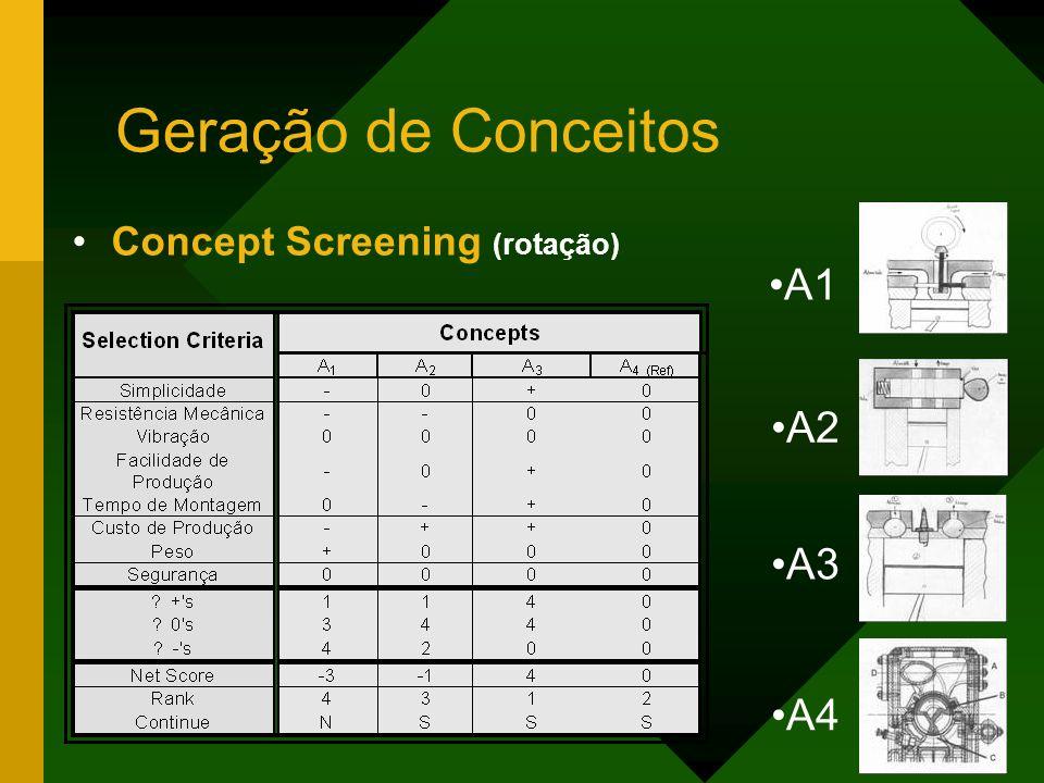 Geração de Conceitos Concept Screening (rotação) A1 A2 A3 A4