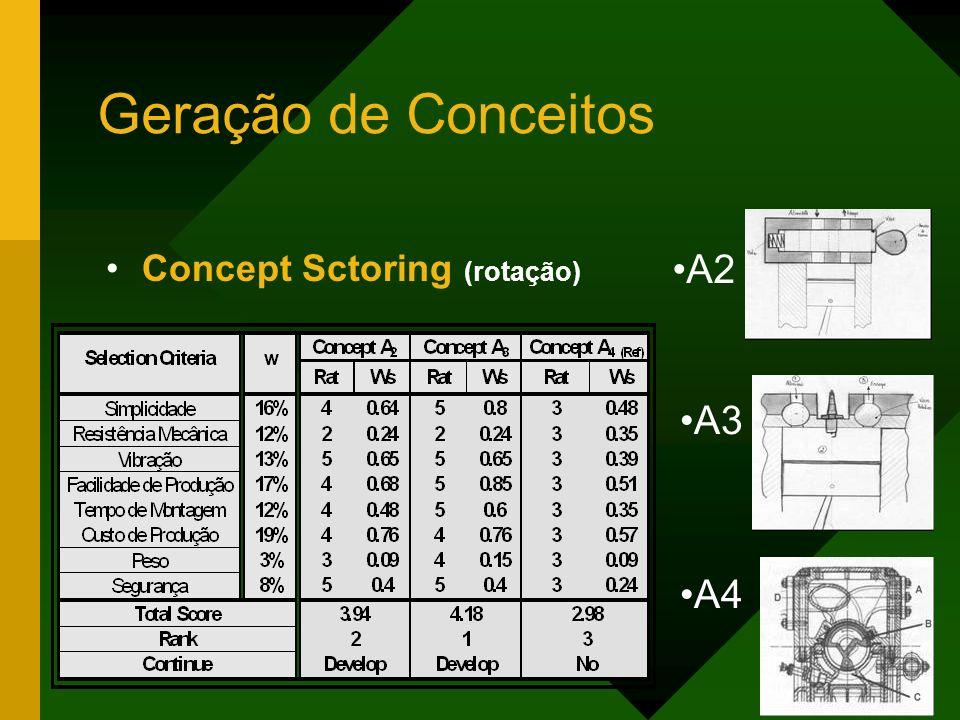 Geração de Conceitos Concept Sctoring (rotação) A2 A3 A4