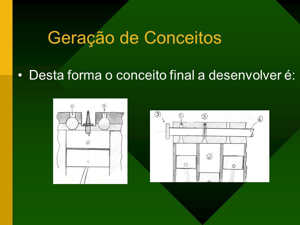 Geração de Conceitos Desta forma o conceito final a desenvolver é: