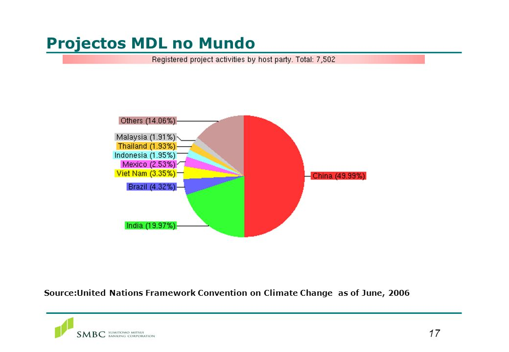 Projectos MDL no Mundo Source:United Nations Framework Convention on Climate Change as of June, 2006.