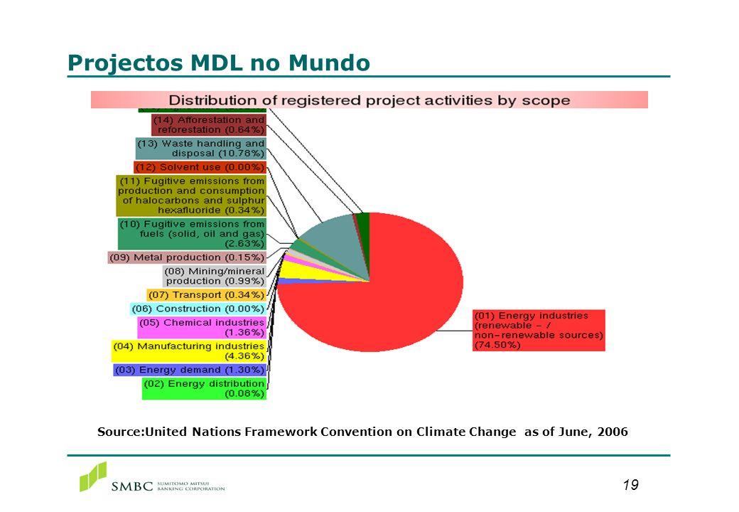 Projetos MDL Brasileiros registrados pelo Executive Board MDL