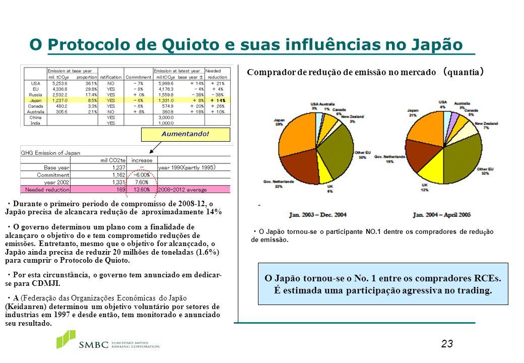 Influência em Empresas Japonesas(1)