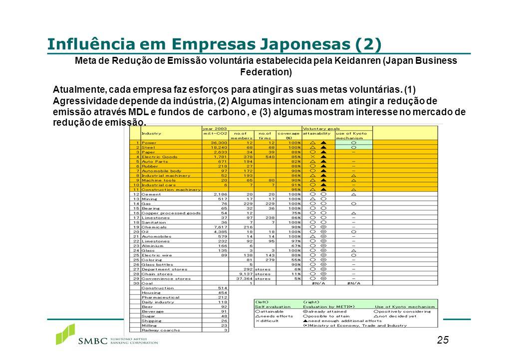Medidas aplicadas por Empresas Japonesas (1)