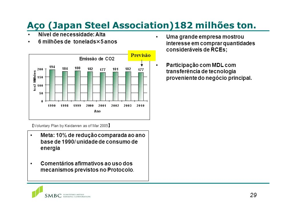 Química (Japan Chemical Industry Association) 76 milhões ton.