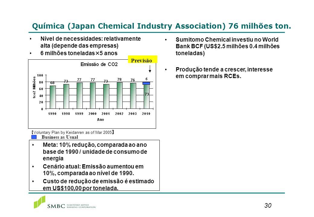Óleo (Oil Alliance) 43 milhões de toneladas