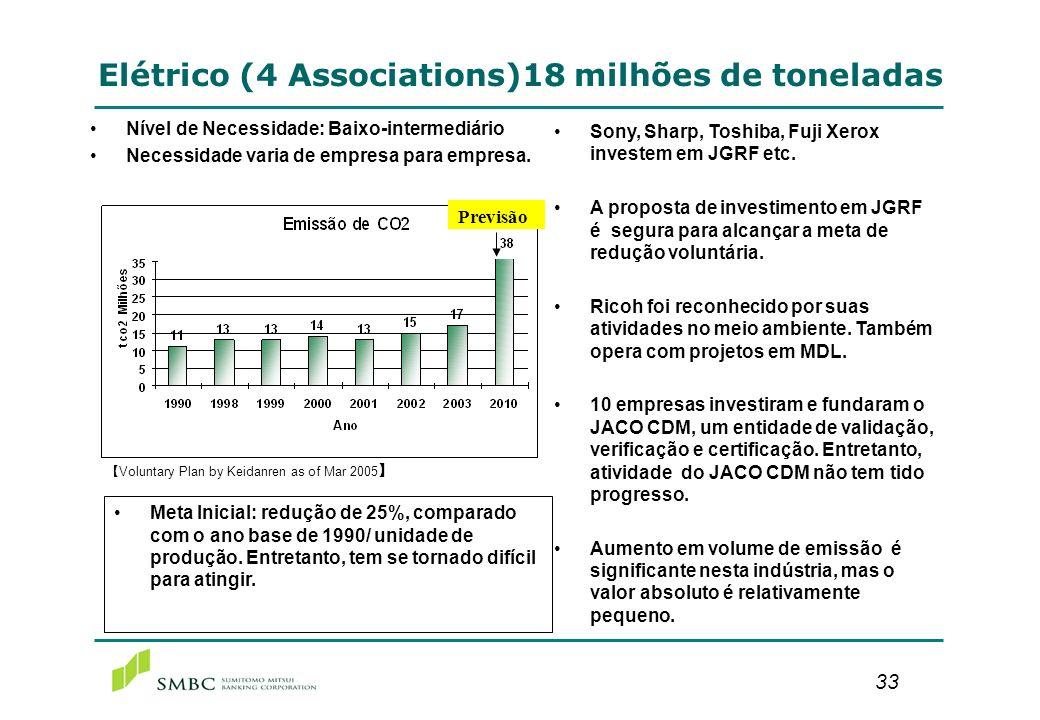 Outras indústrias (que não são acompanhados pelo Keidanren) 109 milhões de ton.